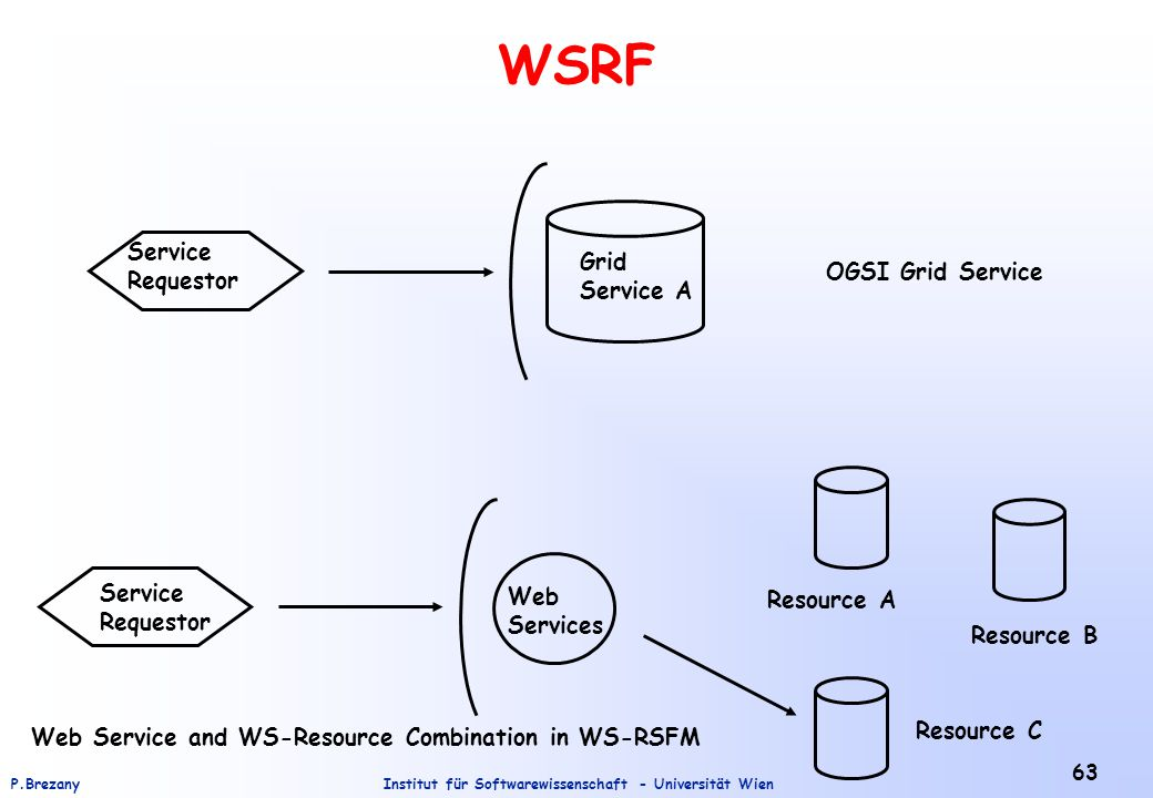 Institut für Softwarewissenschaft - Universität WienP.Brezany 63 WSRF Service Requestor Grid Service A Service Requestor Web Services Resource C Resource B Resource A OGSI Grid Service Web Service and WS-Resource Combination in WS-RSFM