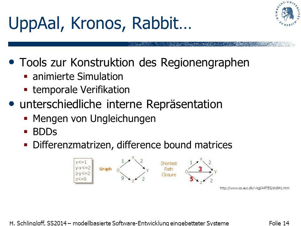 Folie 14 H. Schlingloff, SS2014 – modellbasierte Software-Entwicklung eingebetteter Systeme UppAal, Kronos, Rabbit… Tools zur Konstruktion des Regione