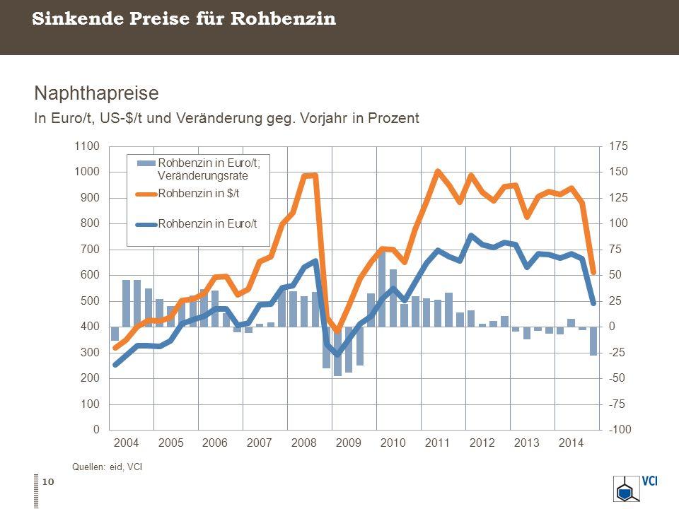 Sinkende Preise für Rohbenzin Naphthapreise In Euro/t, US-$/t und Veränderung geg.