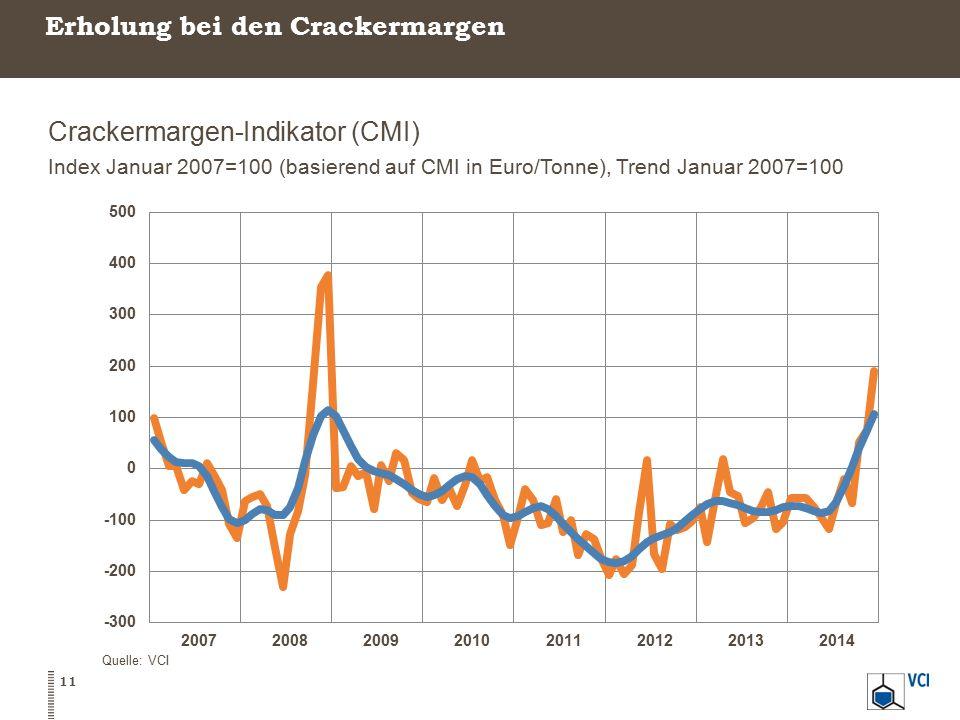 Erholung bei den Crackermargen Crackermargen-Indikator (CMI) Index Januar 2007=100 (basierend auf CMI in Euro/Tonne), Trend Januar 2007=100 11 Quelle: VCI