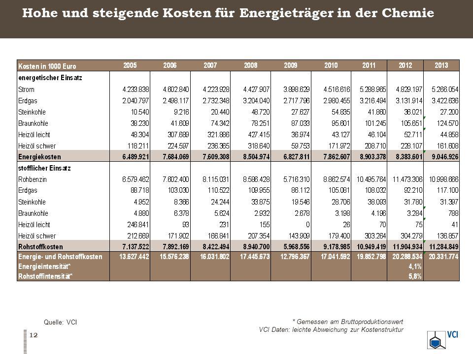 Hohe und steigende Kosten für Energieträger in der Chemie Quelle: VCI * Gemessen am Bruttoproduktionswert VCI Daten: leichte Abweichung zur Kostenstruktur 12