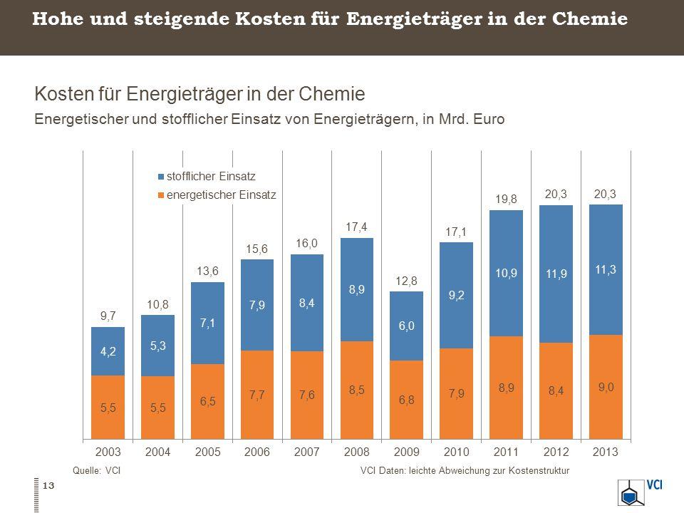 Hohe und steigende Kosten für Energieträger in der Chemie Kosten für Energieträger in der Chemie Energetischer und stofflicher Einsatz von Energieträgern, in Mrd.