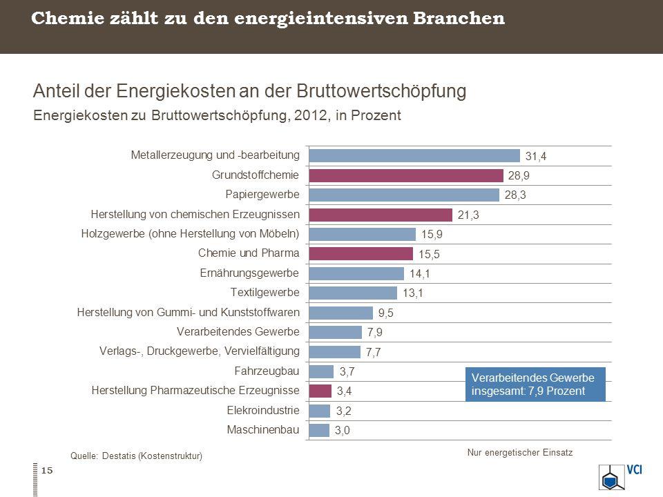 Chemie zählt zu den energieintensiven Branchen Anteil der Energiekosten an der Bruttowertschöpfung Energiekosten zu Bruttowertschöpfung, 2012, in Prozent Quelle: Destatis (Kostenstruktur) Nur energetischer Einsatz 15