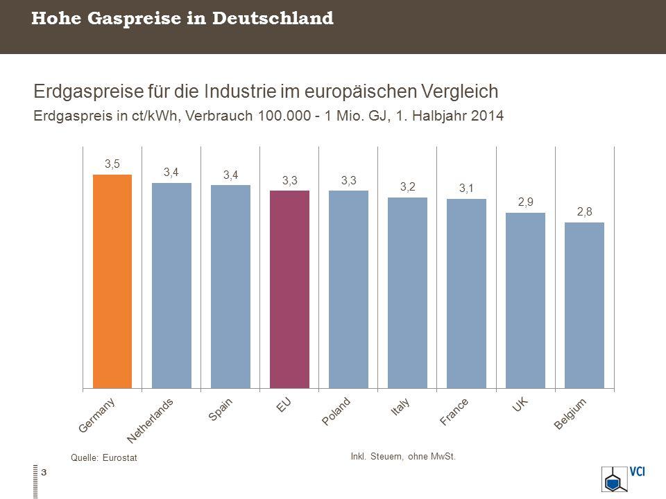 Hohe Gaspreise in Deutschland Erdgaspreise für die Industrie im europäischen Vergleich Erdgaspreis in ct/kWh, Verbrauch 100.000 - 1 Mio.