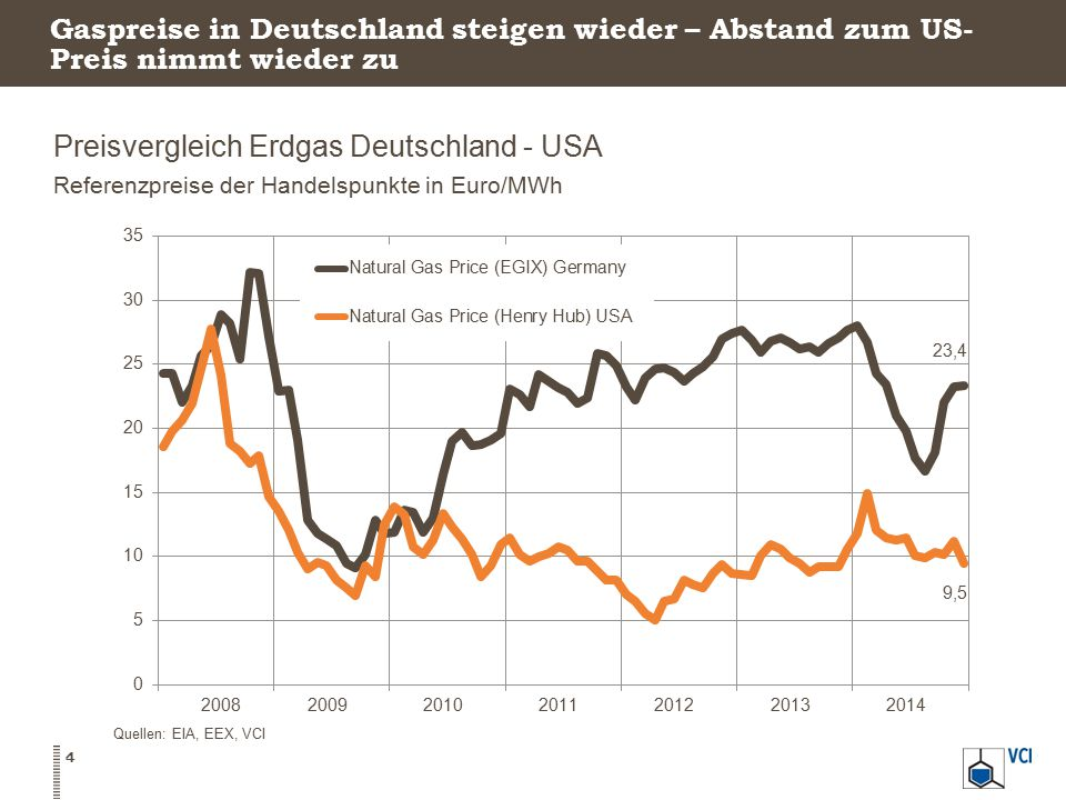 Gaspreise in Deutschland steigen wieder – Abstand zum US- Preis nimmt wieder zu Preisvergleich Erdgas Deutschland - USA Referenzpreise der Handelspunkte in Euro/MWh 4 Quellen: EIA, EEX, VCI