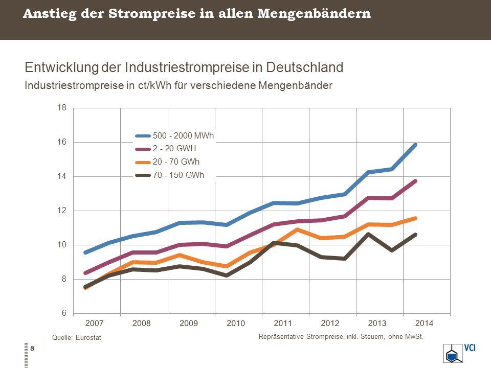 Rohölpreise sinken Rohölpreis der Nordseesorte Brent Spot- und Jahresdurchschnittspreise in US-$/Barrel, Veränderung ggü.