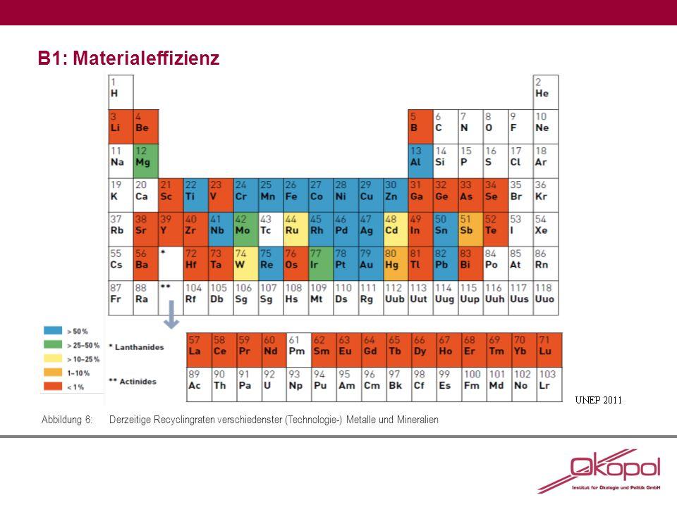 B1: Materialeffizienz Abbildung 6:Derzeitige Recyclingraten verschiedenster (Technologie-) Metalle und Mineralien