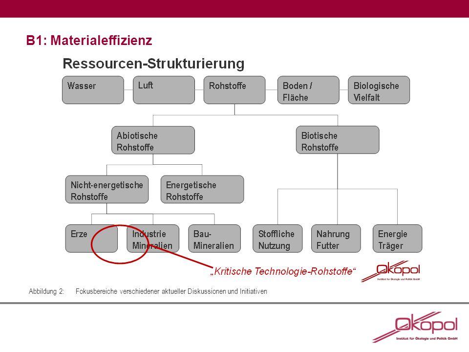 B1: Materialeffizienz Abbildung 2:Fokusbereiche verschiedener aktueller Diskussionen und Initiativen
