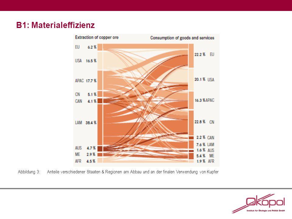 B1: Materialeffizienz Abbildung 3:Anteile verschiedener Staaten & Regionen am Abbau und an der finalen Verwendung von Kupfer