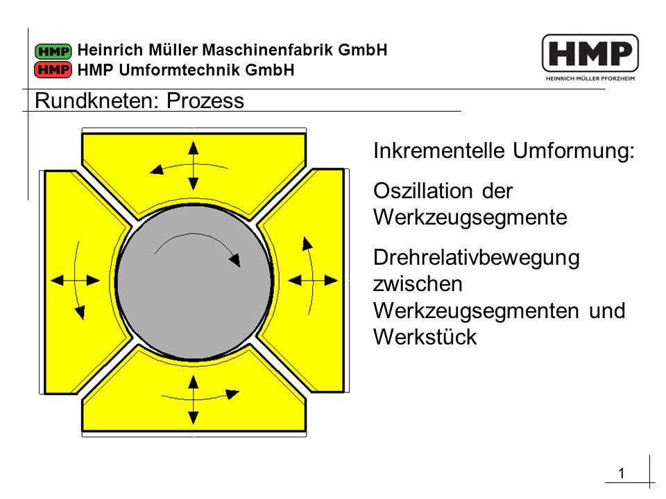 11 Heinrich Müller Maschinenfabrik GmbH HMP Umformtechnik GmbH Inkrementelle Umformung: Oszillation der Werkzeugsegmente Drehrelativbewegung zwischen