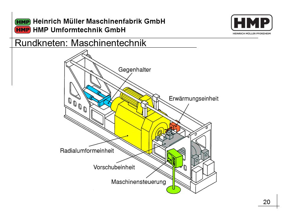 20 Heinrich Müller Maschinenfabrik GmbH HMP Umformtechnik GmbH Rundkneten: Maschinentechnik