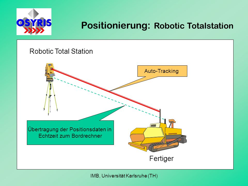 Positionierung: Robotic Totalstation Robotic Total Station Fertiger Übertragung der Positionsdaten in Echtzeit zum Bordrechner Auto-Tracking IMB, Universität Karlsruhe (TH)