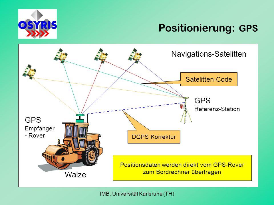 Positionierung: GPS Walze GPS Referenz-Station GPS Empfänger - Rover Navigations-Satelitten DGPS Korrektur Satelitten-Code Positionsdaten werden direkt vom GPS-Rover zum Bordrechner übertragen IMB, Universität Karlsruhe (TH)