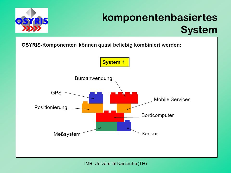 komponentenbasiertes System OSYRIS-Komponenten können quasi beliebig kombiniert werden: Sensor Meßsystem Bordcomputer Positionierung GPS Mobile Services Büroanwendung System 1 IMB, Universität Karlsruhe (TH)