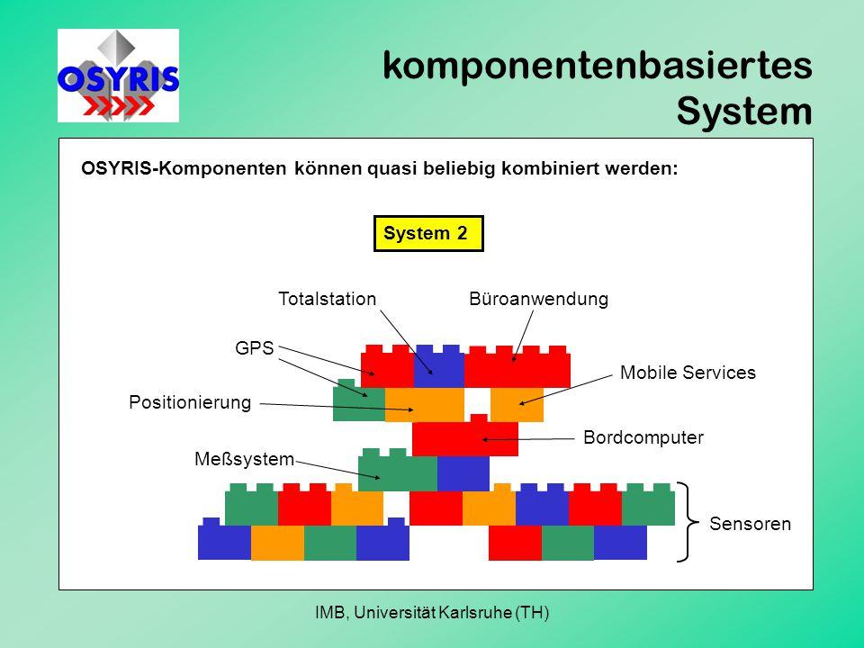komponentenbasiertes System OSYRIS-Komponenten können quasi beliebig kombiniert werden: System 2 Sensoren Meßsystem Bordcomputer Positionierung Totalstation Mobile Services Büroanwendung GPS IMB, Universität Karlsruhe (TH)