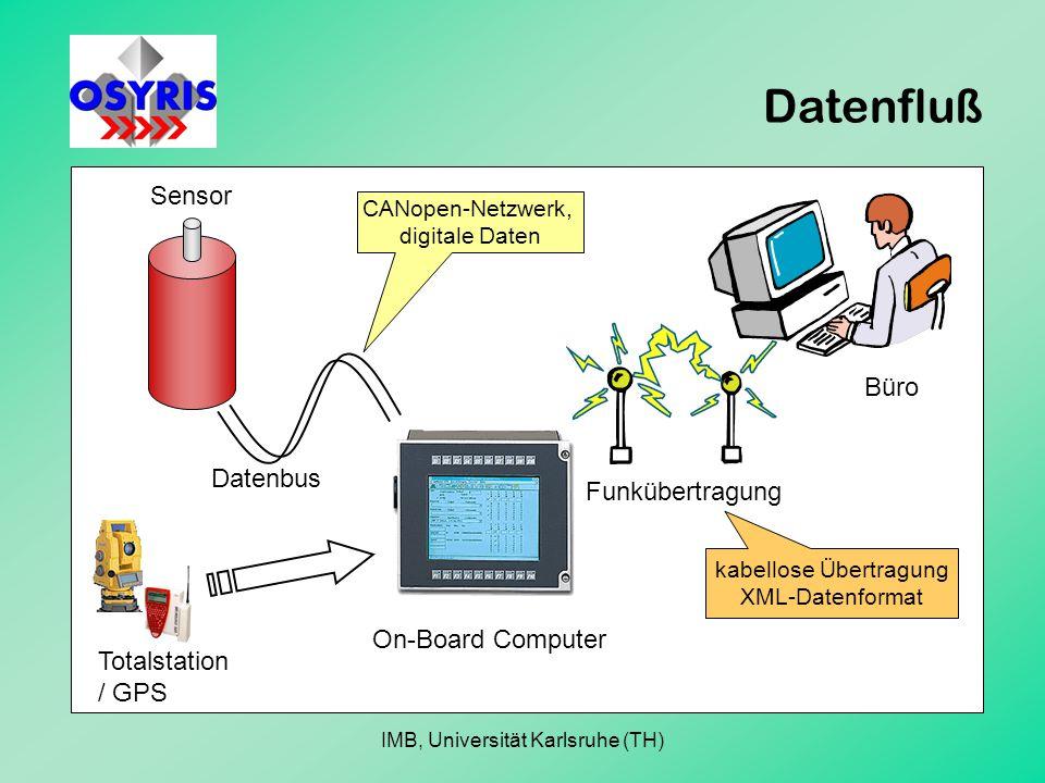 Datenfluß Sensor Datenbus On-Board Computer Funkübertragung Büro CANopen-Netzwerk, digitale Daten kabellose Übertragung XML-Datenformat Totalstation / GPS IMB, Universität Karlsruhe (TH)