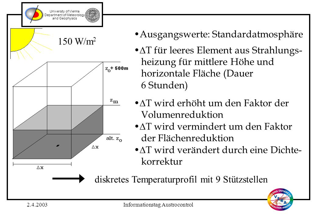 2.4.2003Informationstag Austrocontrol University of Vienna Department of Meteorology and Geophysics Ausgangswerte: Standardatmosphäre  T für leeres E