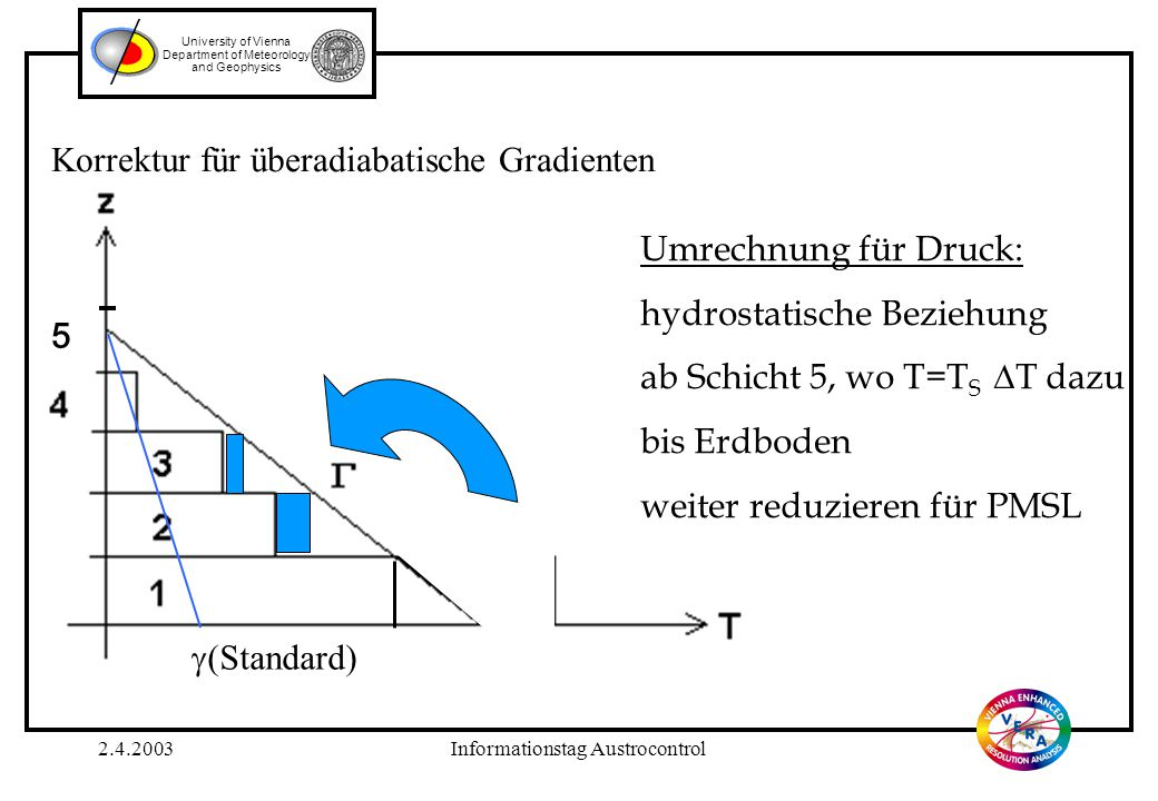 2.4.2003Informationstag Austrocontrol University of Vienna Department of Meteorology and Geophysics Korrektur für überadiabatische Gradienten Umrechnu