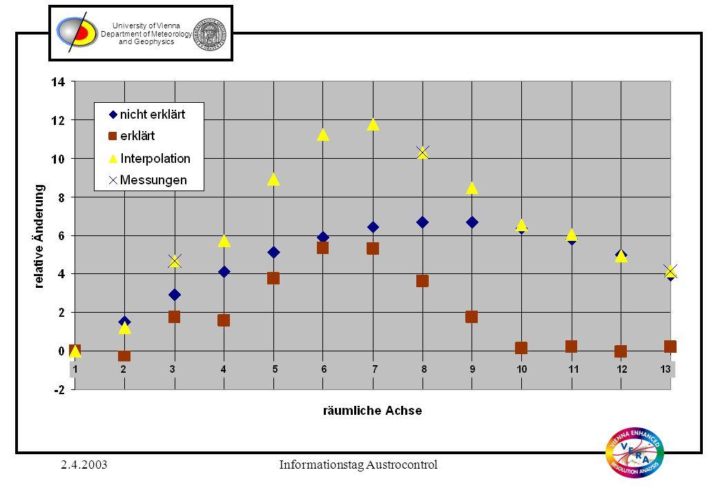 2.4.2003Informationstag Austrocontrol University of Vienna Department of Meteorology and Geophysics Ansatz der slpine-funktion nach Reinsch (thin plate spline): mit Wir ersetzen  O durch fehlerkorrigierten Wert:  O   O * und fordern, dass  A -  O * = 0 ist.
