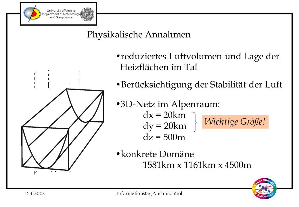 2.4.2003Informationstag Austrocontrol University of Vienna Department of Meteorology and Geophysics 20km Schema zur Berechnung der mittleren Topographie