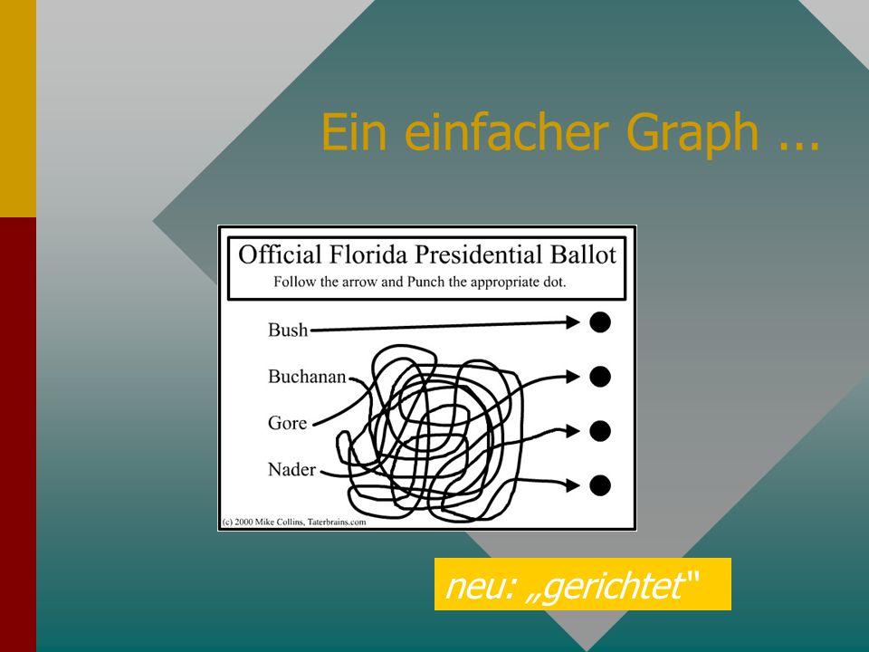 Beispiel: nicht zyklisch = Baum Ein ungerichteter Baum ist ein zusammenhängender kreisfreier ungerichteter Graph.