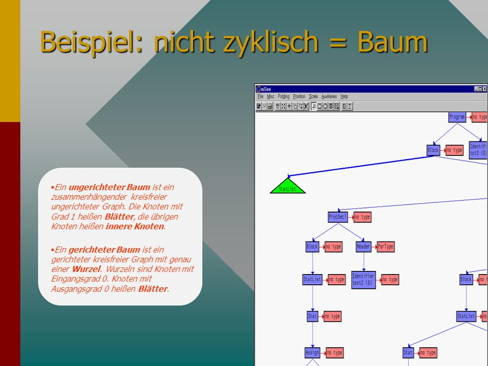 Beispiel: nicht zyklisch = Baum Ein ungerichteter Baum ist ein zusammenhängender kreisfreier ungerichteter Graph. Die Knoten mit Grad 1 heißen Blätter