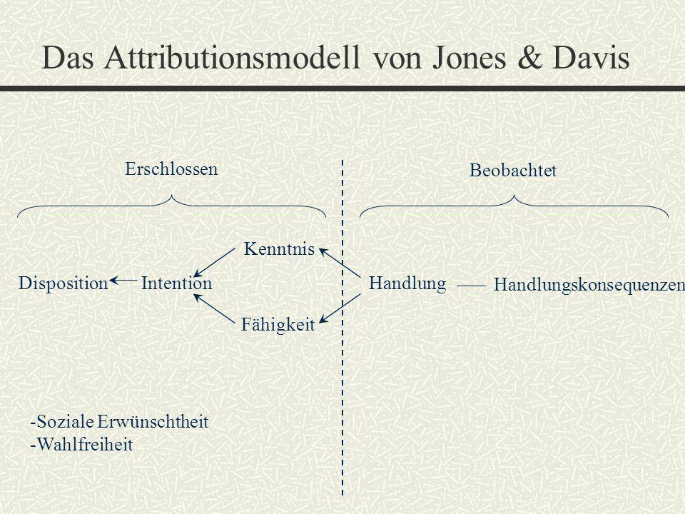 Das Attributionsmodell von Jones & Davis Erschlossen Beobachtet DispositionIntention Kenntnis Fähigkeit Handlung Handlungskonsequenzen -Soziale Erwüns