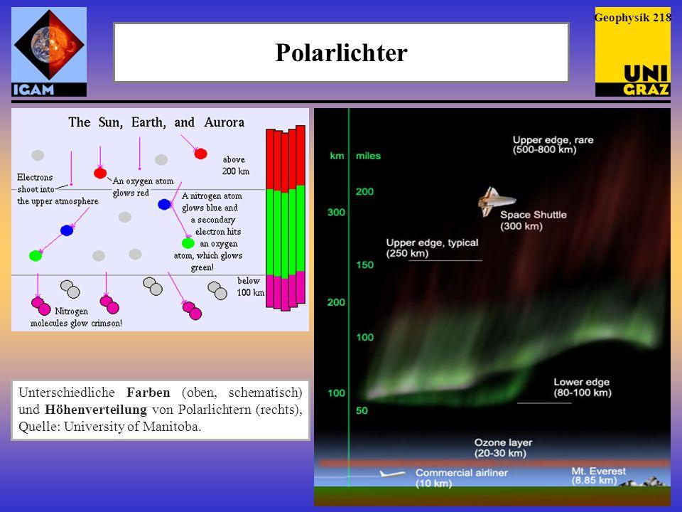 Polarlichter Unterschiedliche Farben (oben, schematisch) und Höhenverteilung von Polarlichtern (rechts), Quelle: University of Manitoba. Geophysik 218