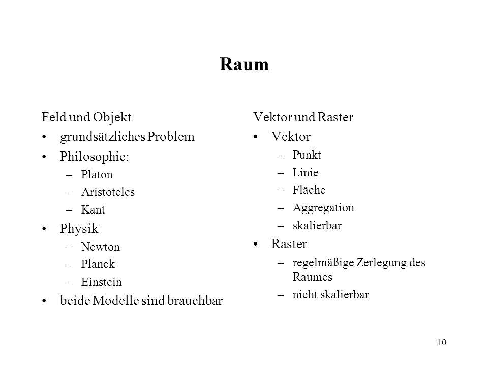 10 Raum Feld und Objekt grundsätzliches Problem Philosophie: –Platon –Aristoteles –Kant Physik –Newton –Planck –Einstein beide Modelle sind brauchbar