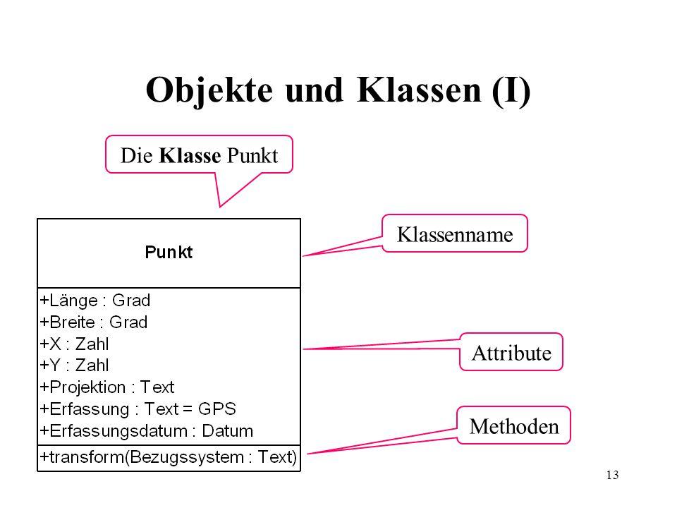 13 Die Klasse Punkt Klassenname Attribute Methoden Objekte und Klassen (I)