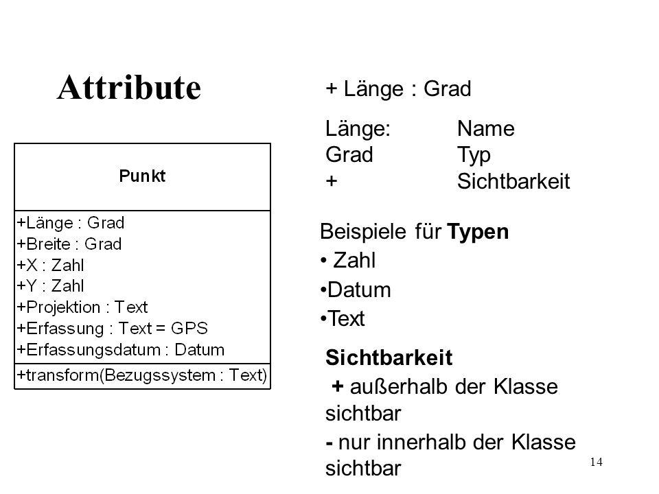 14 Attribute + Länge : Grad Länge:Name GradTyp +Sichtbarkeit Beispiele für Typen Zahl Datum Text Sichtbarkeit + außerhalb der Klasse sichtbar - nur in