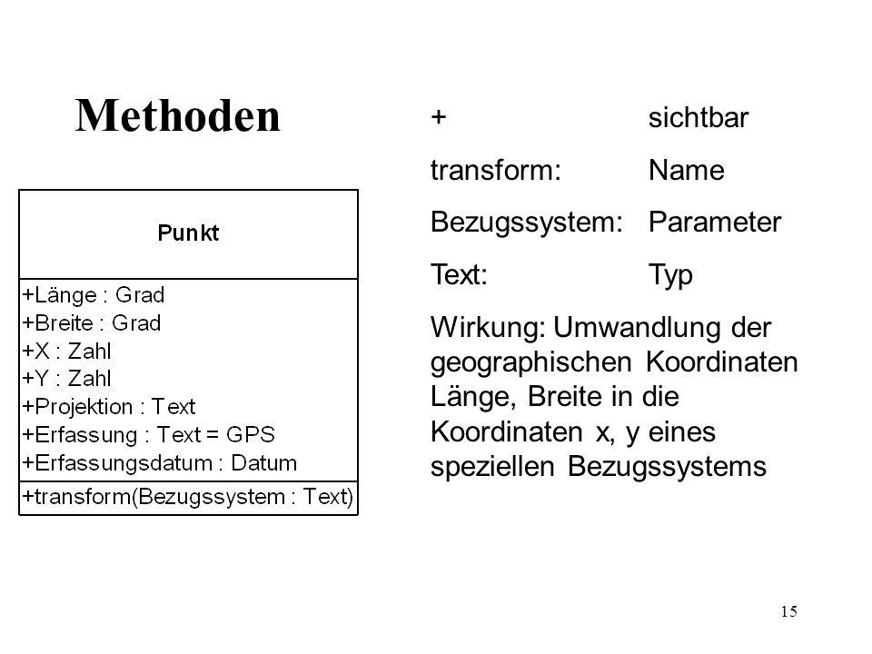 15 Methoden + sichtbar transform: Name Bezugssystem: Parameter Text: Typ Wirkung: Umwandlung der geographischen Koordinaten Länge, Breite in die Koord
