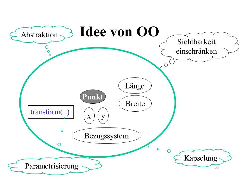 16 Idee von OO Punkt Bezugssystem x Breite Länge y transform(..) Sichtbarkeit einschränken Abstraktion Kapselung Parametrisierung