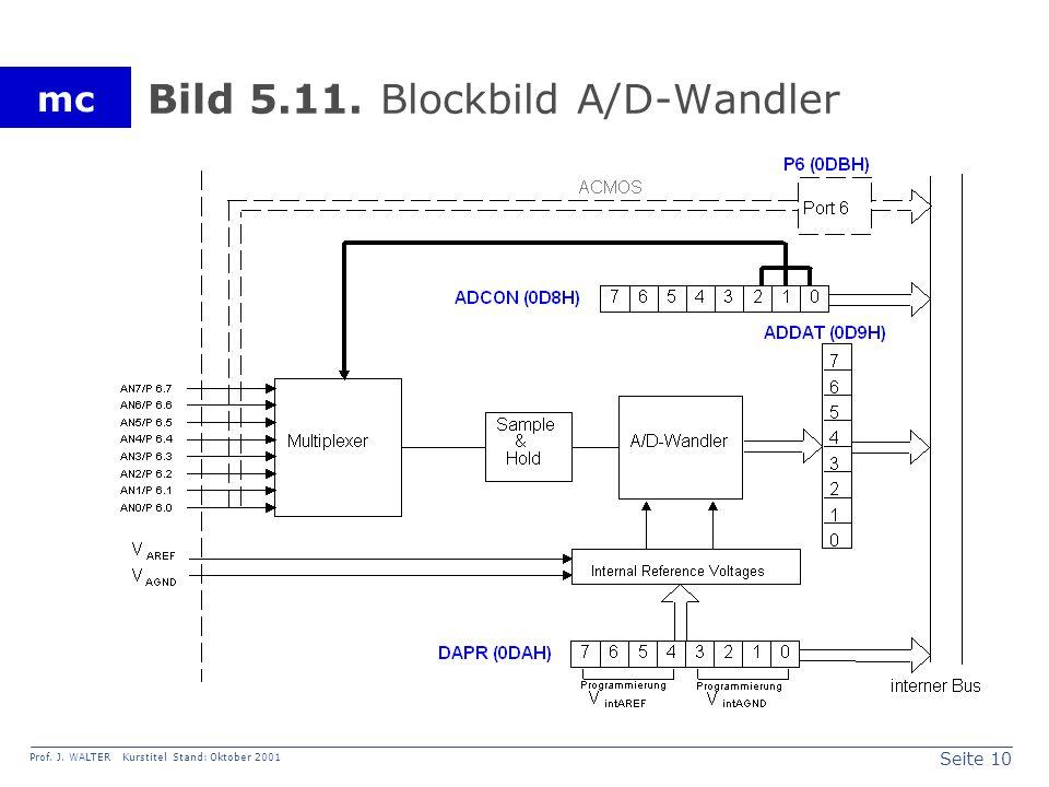 Seite 10 Prof. J. WALTER Kurstitel Stand: Oktober 2001 mc Bild 5.11. Blockbild A/D-Wandler