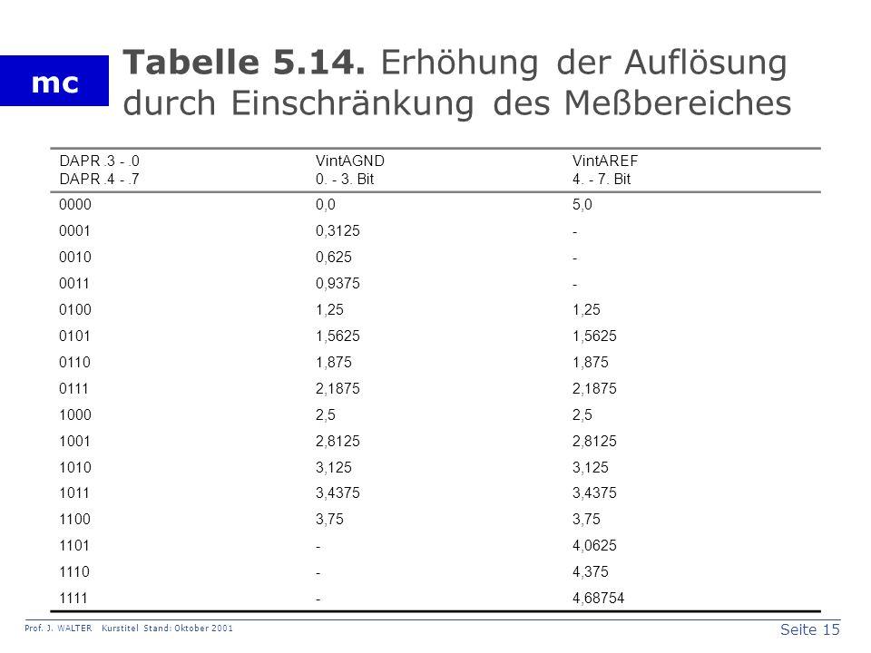 Seite 15 Prof. J. WALTER Kurstitel Stand: Oktober 2001 mc Tabelle 5.14.