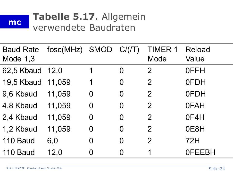 Seite 24 Prof. J. WALTER Kurstitel Stand: Oktober 2001 mc Tabelle 5.17.