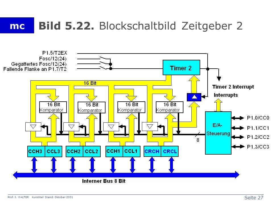 Seite 27 Prof. J. WALTER Kurstitel Stand: Oktober 2001 mc Bild 5.22. Blockschaltbild Zeitgeber 2