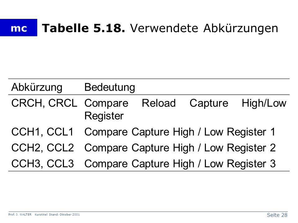 Seite 28 Prof. J. WALTER Kurstitel Stand: Oktober 2001 mc Tabelle 5.18.