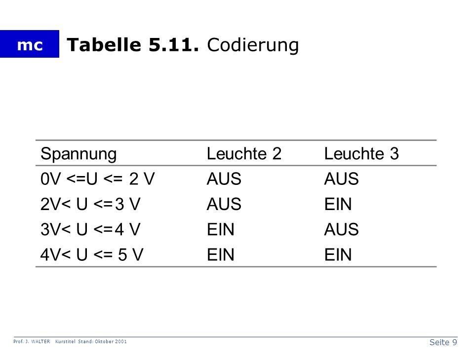 Seite 9 Prof. J. WALTER Kurstitel Stand: Oktober 2001 mc Tabelle 5.11.