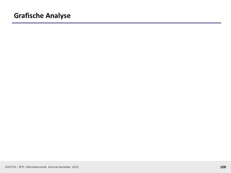 KOOTHS   BiTS: Mikroökonomik, Sommersemester 2015 108 Grafische Analyse