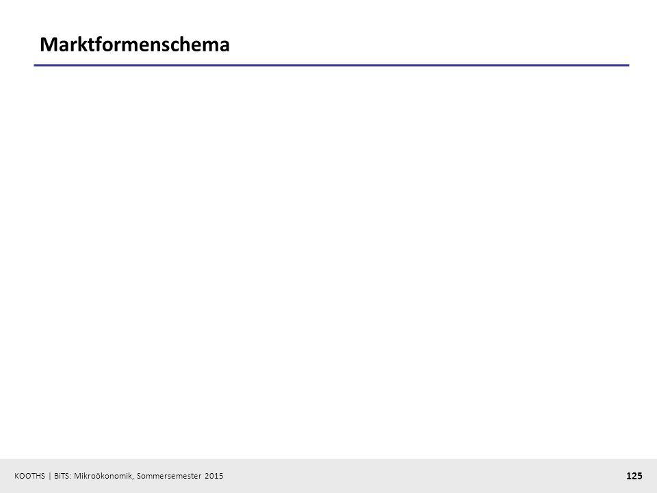 KOOTHS   BiTS: Mikroökonomik, Sommersemester 2015 125 Marktformenschema