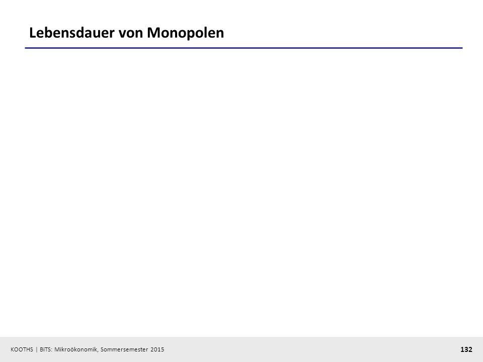 KOOTHS   BiTS: Mikroökonomik, Sommersemester 2015 132 Lebensdauer von Monopolen
