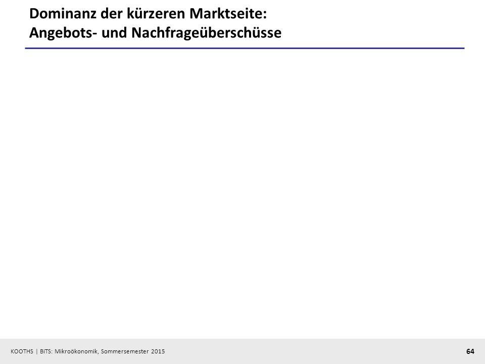 KOOTHS   BiTS: Mikroökonomik, Sommersemester 2015 64 Dominanz der kürzeren Marktseite: Angebots- und Nachfrageüberschüsse