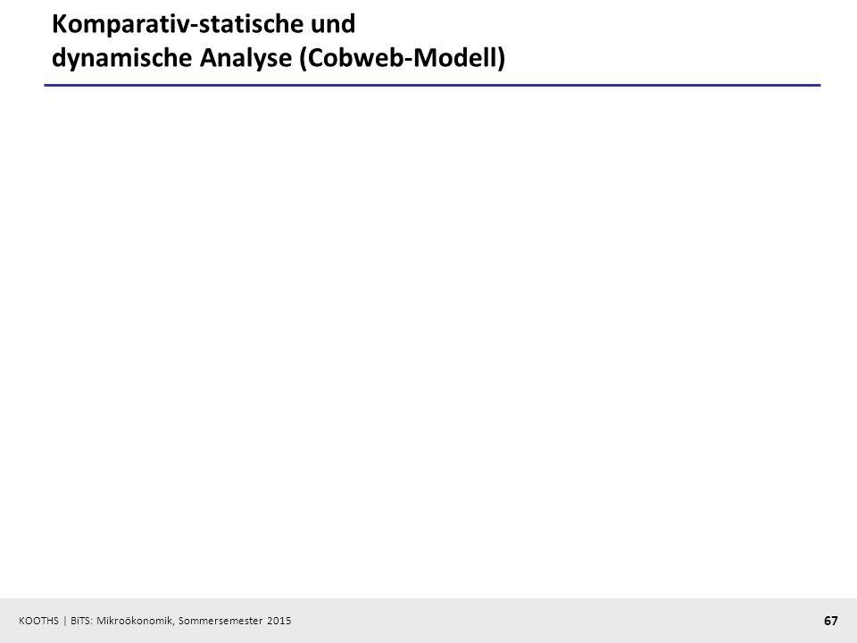 KOOTHS   BiTS: Mikroökonomik, Sommersemester 2015 67 Komparativ-statische und dynamische Analyse (Cobweb-Modell)