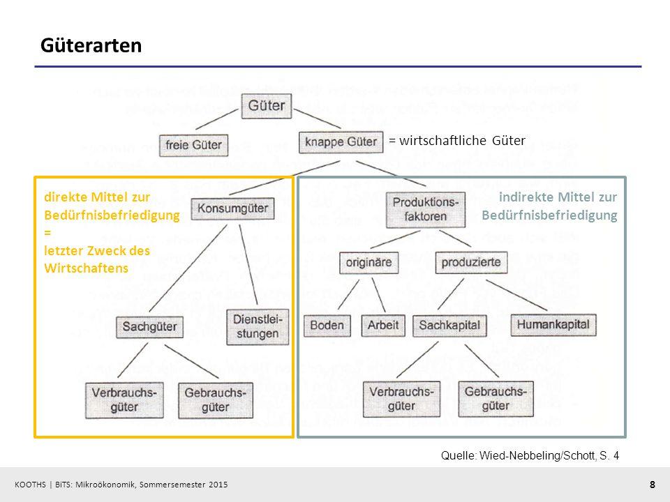 KOOTHS   BiTS: Mikroökonomik, Sommersemester 2015 8 Güterarten Quelle: Wied-Nebbeling/Schott, S. 4 = wirtschaftliche Güter direkte Mittel zur Bedürfni