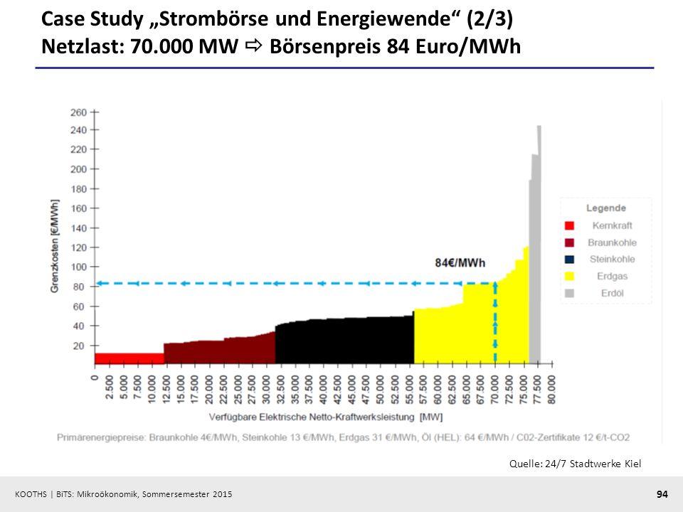 "KOOTHS   BiTS: Mikroökonomik, Sommersemester 2015 94 Case Study ""Strombörse und Energiewende"" (2/3) Netzlast: 70.000 MW  Börsenpreis 84 Euro/MWh Quel"