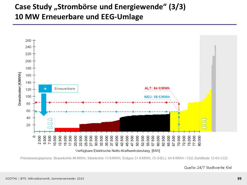"""KOOTHS   BiTS: Mikroökonomik, Sommersemester 2015 95 Case Study """"Strombörse und Energiewende"""" (3/3) 10 MW Erneuerbare und EEG-Umlage Quelle: 24/7 Stad"""