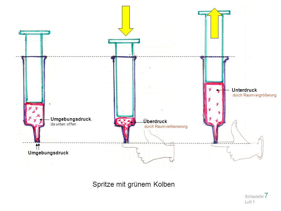 Überdruck durch Raumverkleinerung Umgebungsdruck, da unten offen Umgebungsdruck Unterdruck durch Raumvergrößerung Spritze mit grünem Kolben Schautafel 7 Luft 1