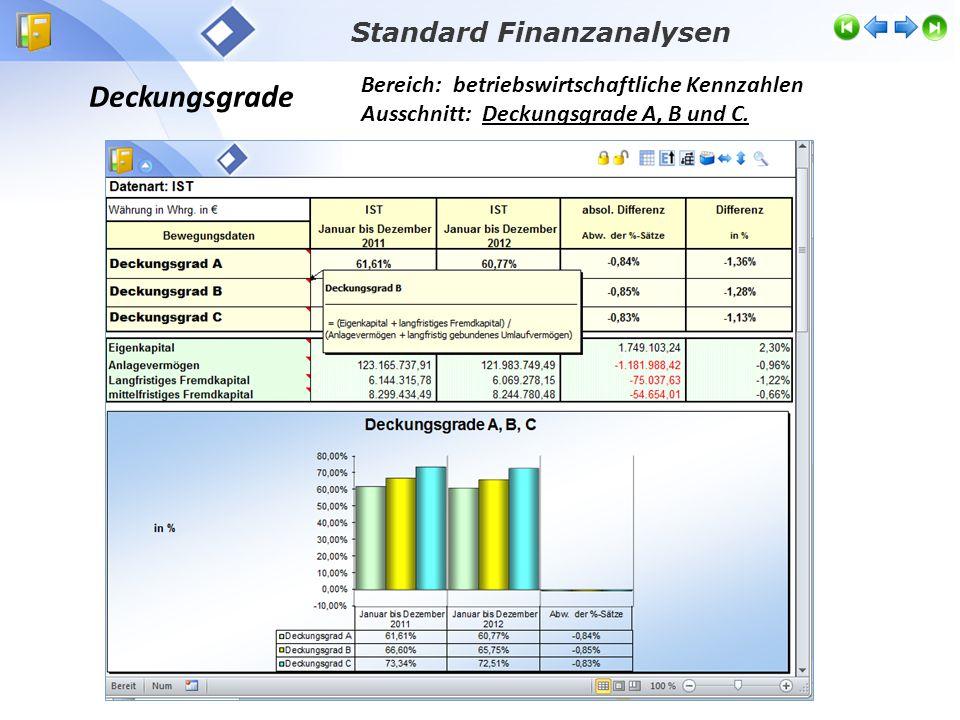 Deckungsgrade Bereich: betriebswirtschaftliche Kennzahlen Ausschnitt: Deckungsgrade A, B und C. Standard Finanzanalysen