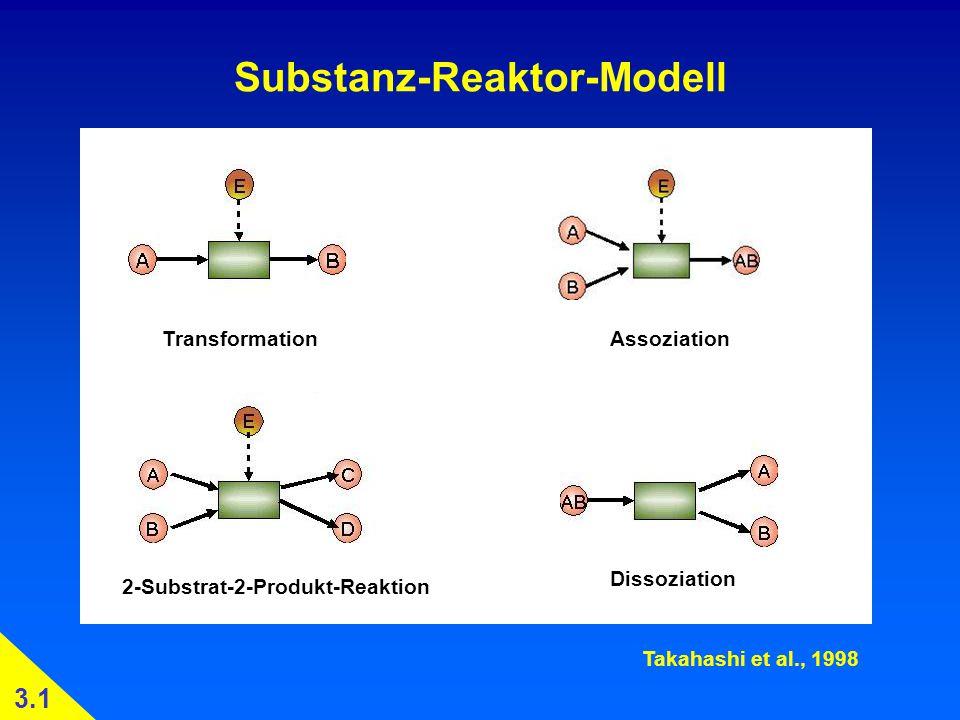 Substanz-Reaktor-Modell TransformationAssoziation Dissoziation 2-Substrat-2-Produkt-Reaktion Takahashi et al., 1998 3.1